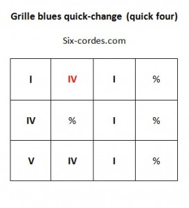 Grille blues quick-change