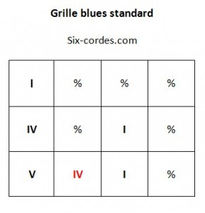 Grille blues standard