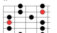 Deuxième position de la gamme pentatonique de mi mineur