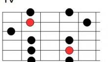 Troisième position de la gamme pentatonique de mi mineur
