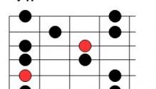 Quatrième position de la gamme pentatonique de mi mineur