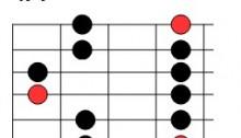 Cinquième position de la gamme pentatonique de mi mineur