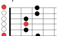 Première position de la gamme pentatonique de mi mineur