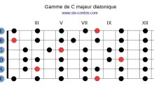 Gamme de do majeur diatonique (C majeur)