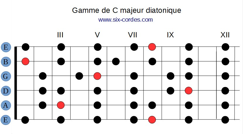 Gamme de do majeur diatonique (C majeur) sur le manche de la guitare