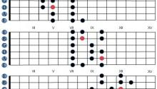 principale gamme majeure en guitare