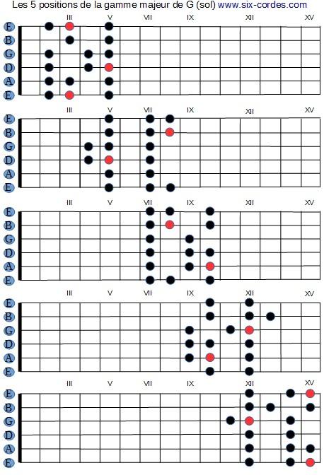 guitare acoustique gamme