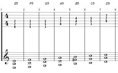 Exercice diatonique de power chords sur 3 cordes (débutants)
