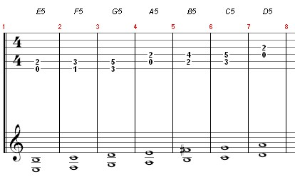 Exercice diatonique de power chords (débutants)