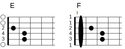 Accords de E et de F - barré forme de E