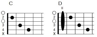 Accords barrés en forme de C (do majeur et do mineur)