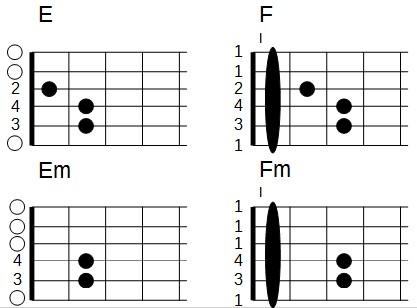 Accords barrés en forme de E (mi majeur et mi mineur)