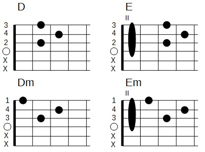 Accords barrés en forme de D (ré majeur et ré mineur)