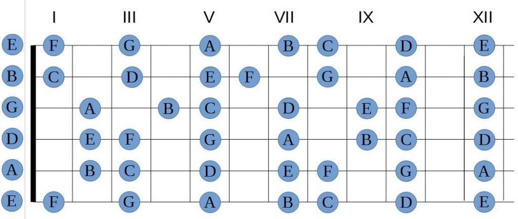 Noms des notes sur le manche de la guitare