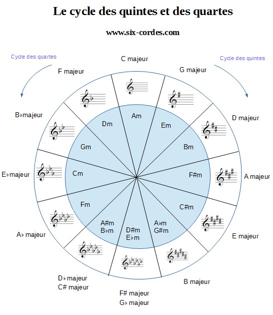 7 et 8 CORDES, guitares-et-basses, impro/composition, investigations Cycle-des-quintes